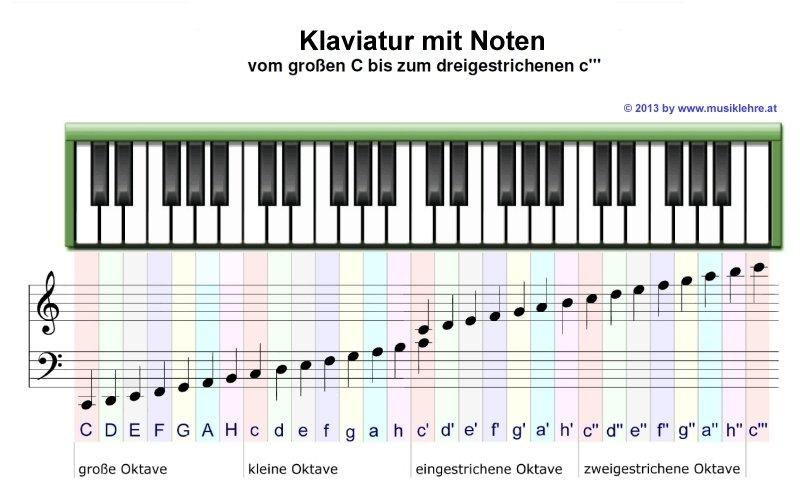 Klaviatur mit Noten
